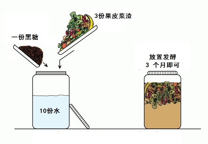 环保酵素制作1a